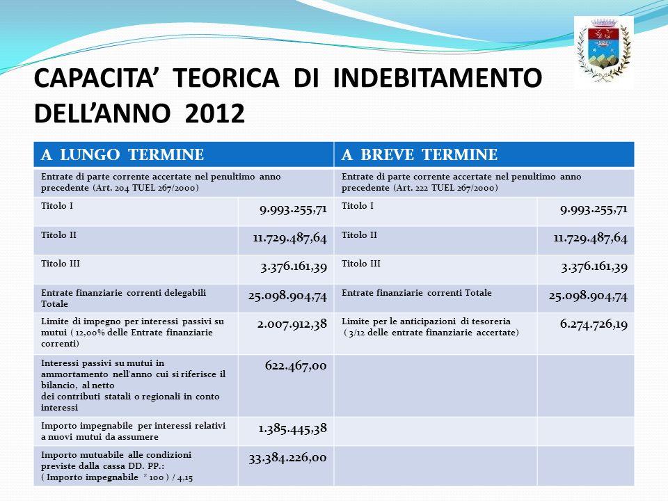 CAPACITA' TEORICA DI INDEBITAMENTO DELL'ANNO 2012