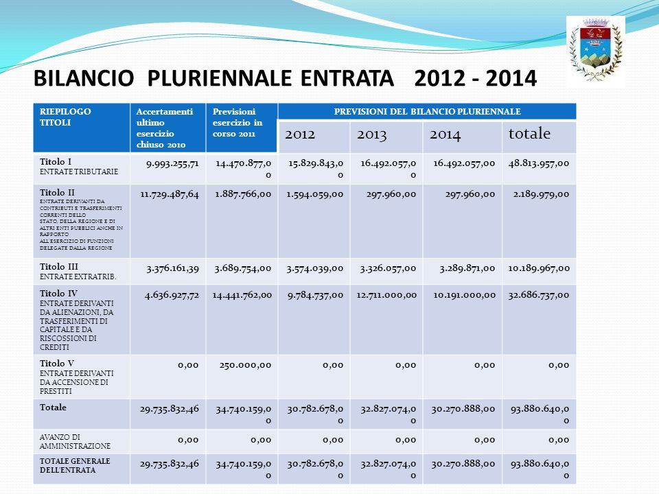 BILANCIO PLURIENNALE ENTRATA 2012 - 2014