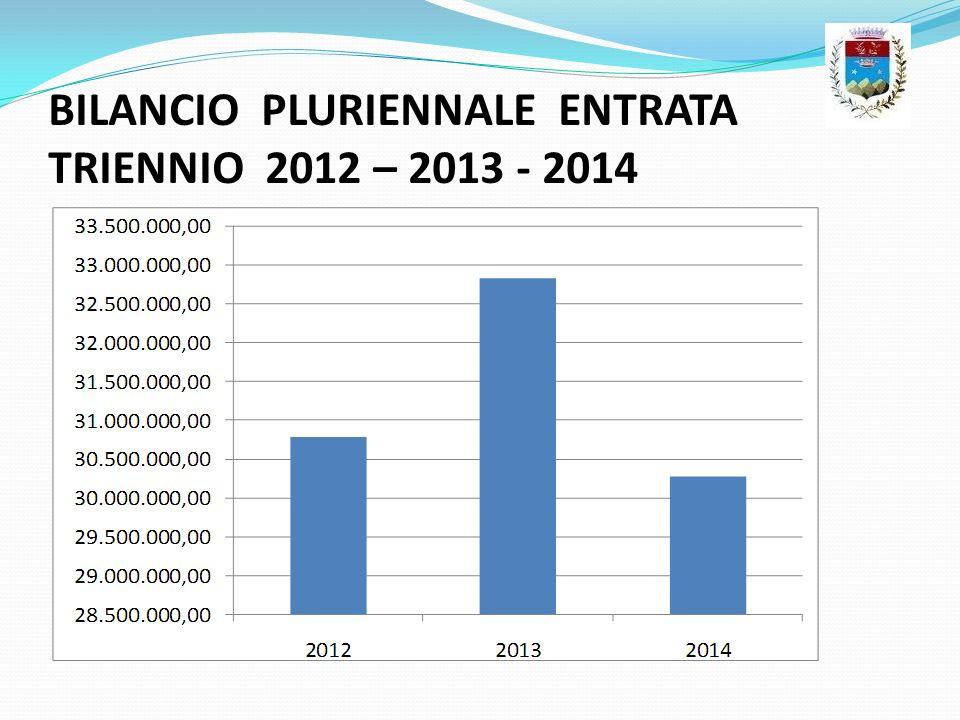 BILANCIO PLURIENNALE ENTRATA TRIENNIO 2012 – 2013 - 2014