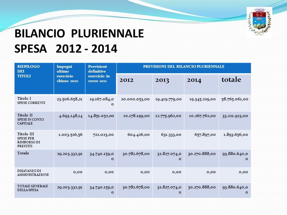 BILANCIO PLURIENNALE SPESA 2012 - 2014