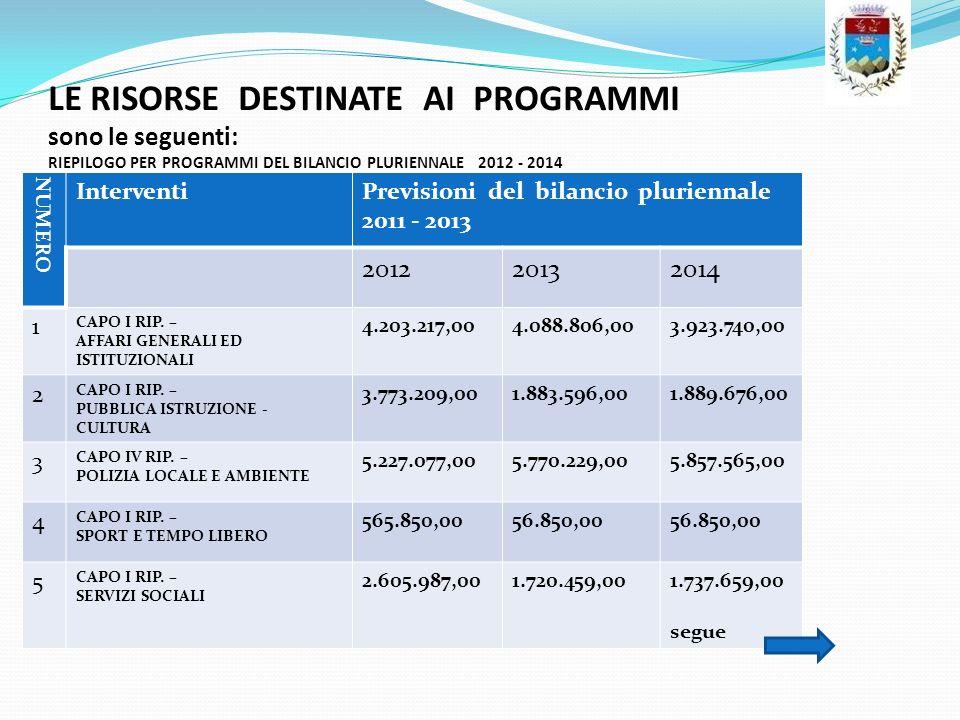 LE RISORSE DESTINATE AI PROGRAMMI sono le seguenti: RIEPILOGO PER PROGRAMMI DEL BILANCIO PLURIENNALE 2012 - 2014