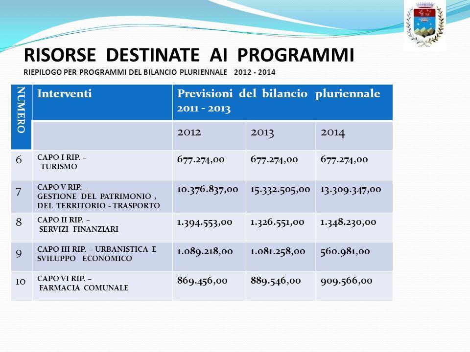 RISORSE DESTINATE AI PROGRAMMI RIEPILOGO PER PROGRAMMI DEL BILANCIO PLURIENNALE 2012 - 2014