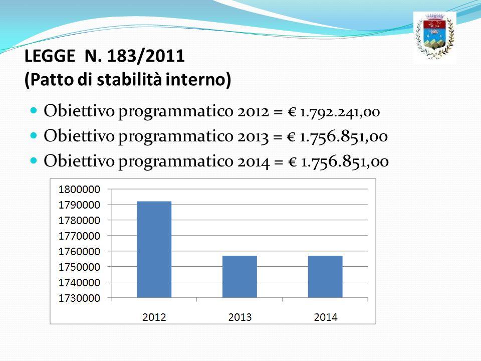 LEGGE N. 183/2011 (Patto di stabilità interno)