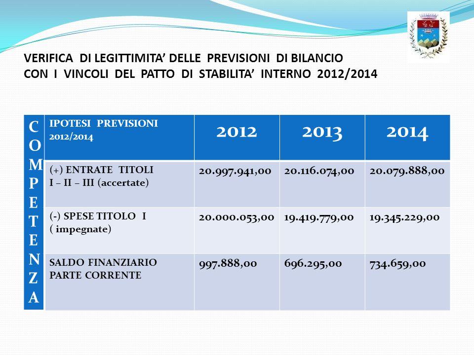 VERIFICA DI LEGITTIMITA' DELLE PREVISIONI DI BILANCIO CON I VINCOLI DEL PATTO DI STABILITA' INTERNO 2012/2014