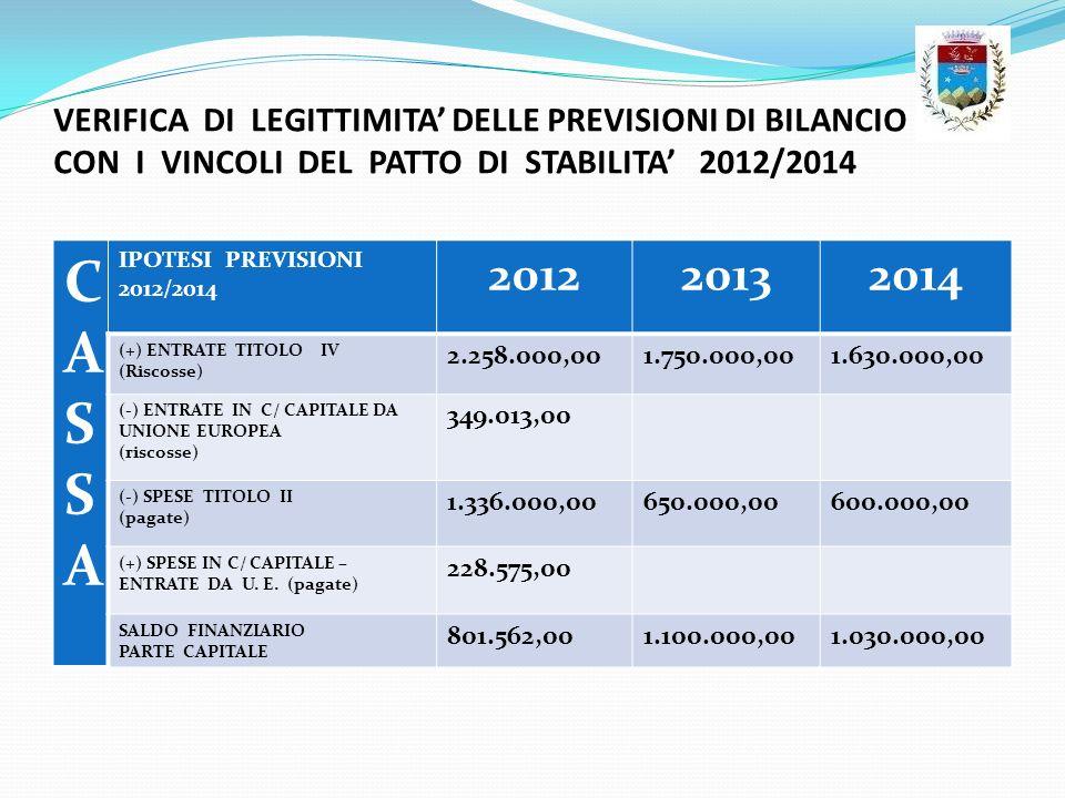 VERIFICA DI LEGITTIMITA' DELLE PREVISIONI DI BILANCIO CON I VINCOLI DEL PATTO DI STABILITA' 2012/2014