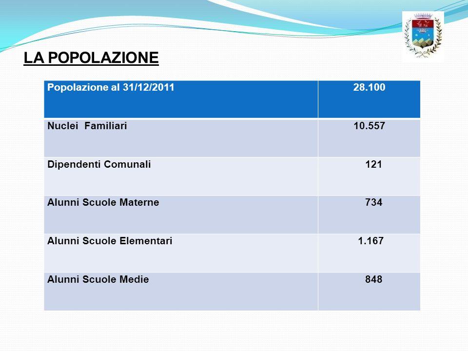 LA POPOLAZIONE Popolazione al 31/12/2011 28.100 Nuclei Familiari