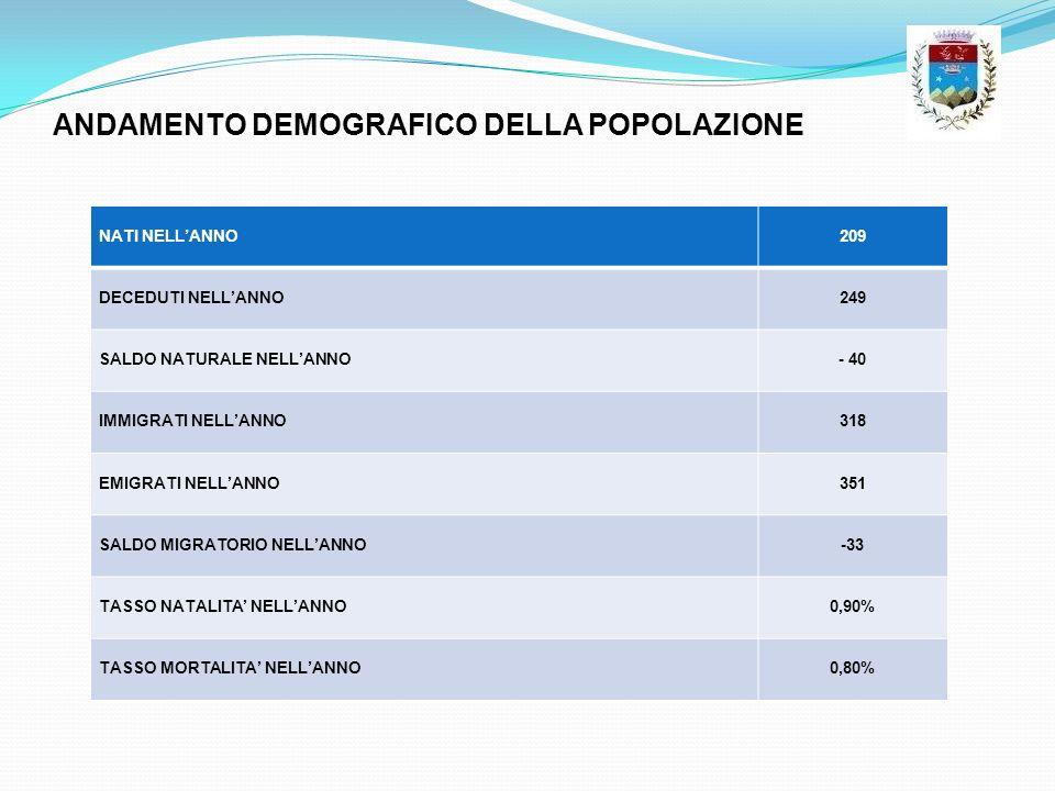 ANDAMENTO DEMOGRAFICO DELLA POPOLAZIONE