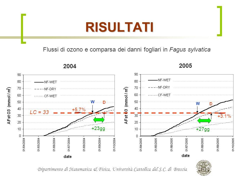 RISULTATIFlussi di ozono e comparsa dei danni fogliari in Fagus sylvatica. 2004. 2005. W. D. W. D. +5.7%