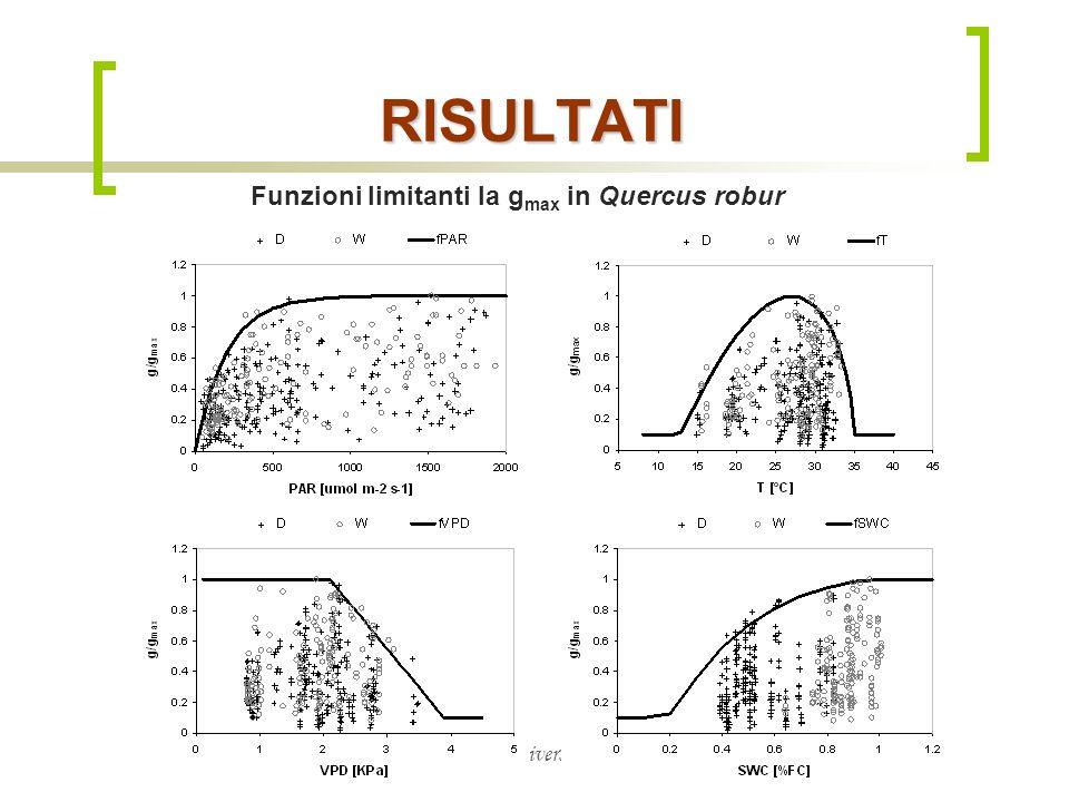 RISULTATI Funzioni limitanti la gmax in Quercus robur