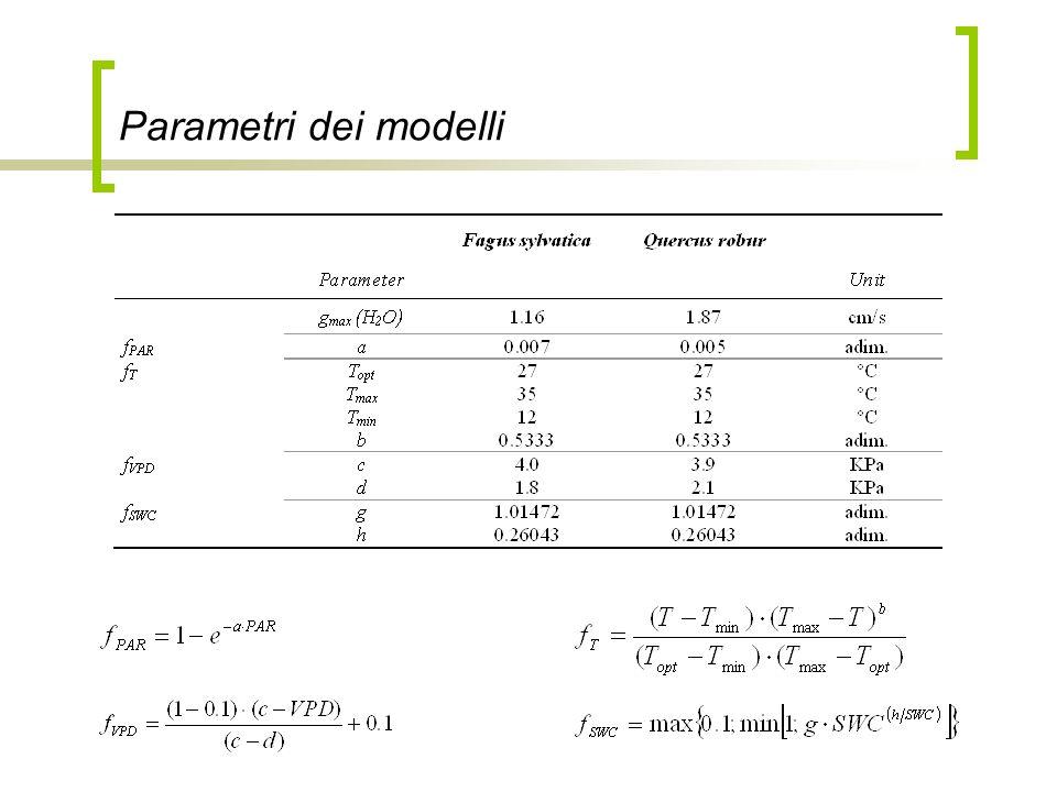 Parametri dei modelli