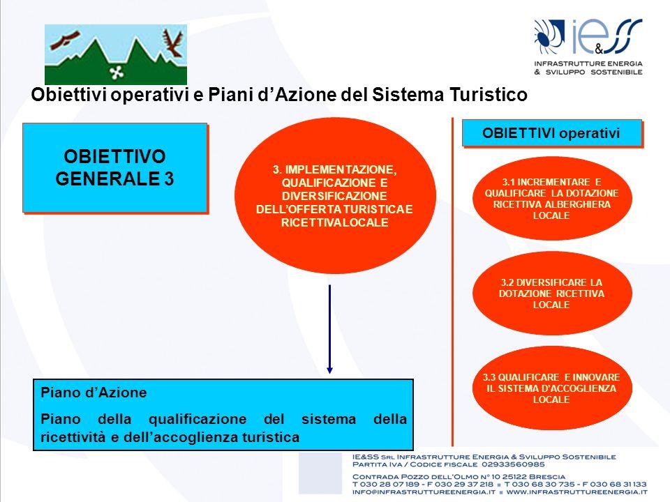 Obiettivi operativi e Piani d'Azione del Sistema Turistico