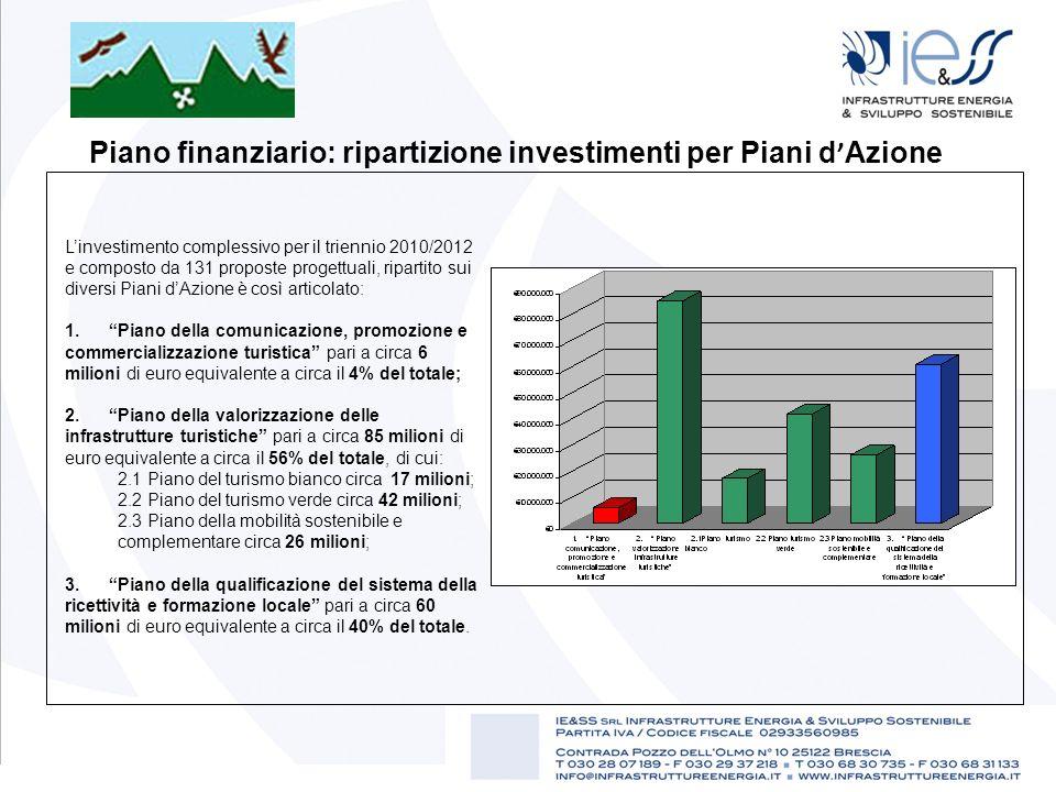Piano finanziario: ripartizione investimenti per Piani d'Azione