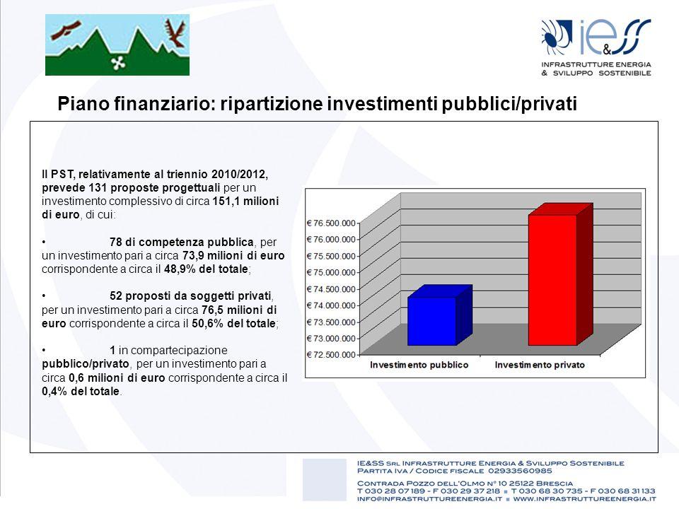 Piano finanziario: ripartizione investimenti pubblici/privati