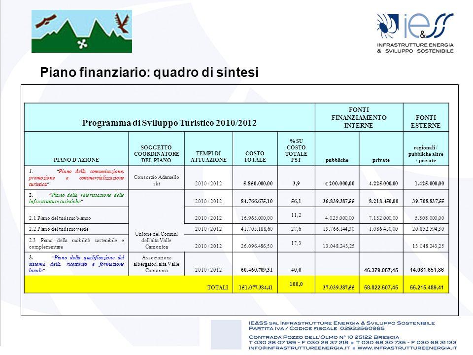Piano finanziario: quadro di sintesi
