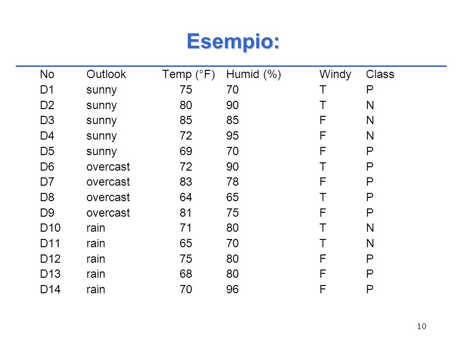 Esempio: No Outlook Temp (°F) Humid (%) Windy Class D1 sunny T P