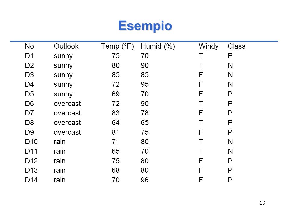 Esempio No Outlook Temp (°F) Humid (%) Windy Class D1 sunny 75 70 T P