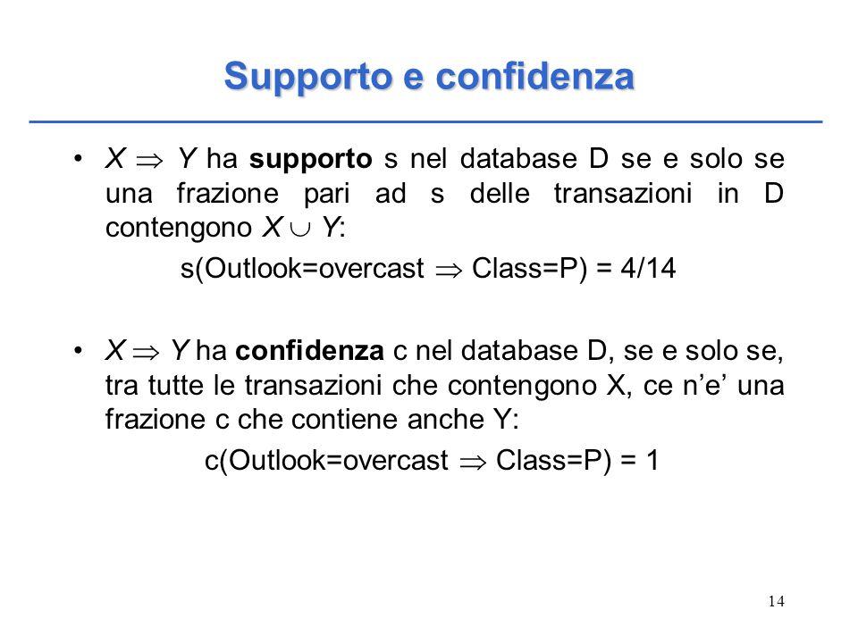 Supporto e confidenzaX  Y ha supporto s nel database D se e solo se una frazione pari ad s delle transazioni in D contengono X  Y: