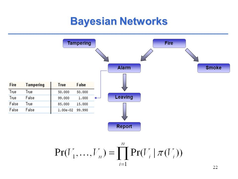 Bayesian Networks Tampering Smoke Fire Alarm Leaving Report