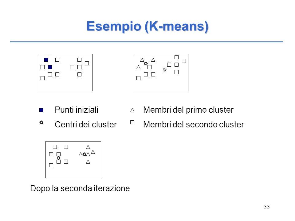 Esempio (K-means) Punti iniziali Centri dei cluster