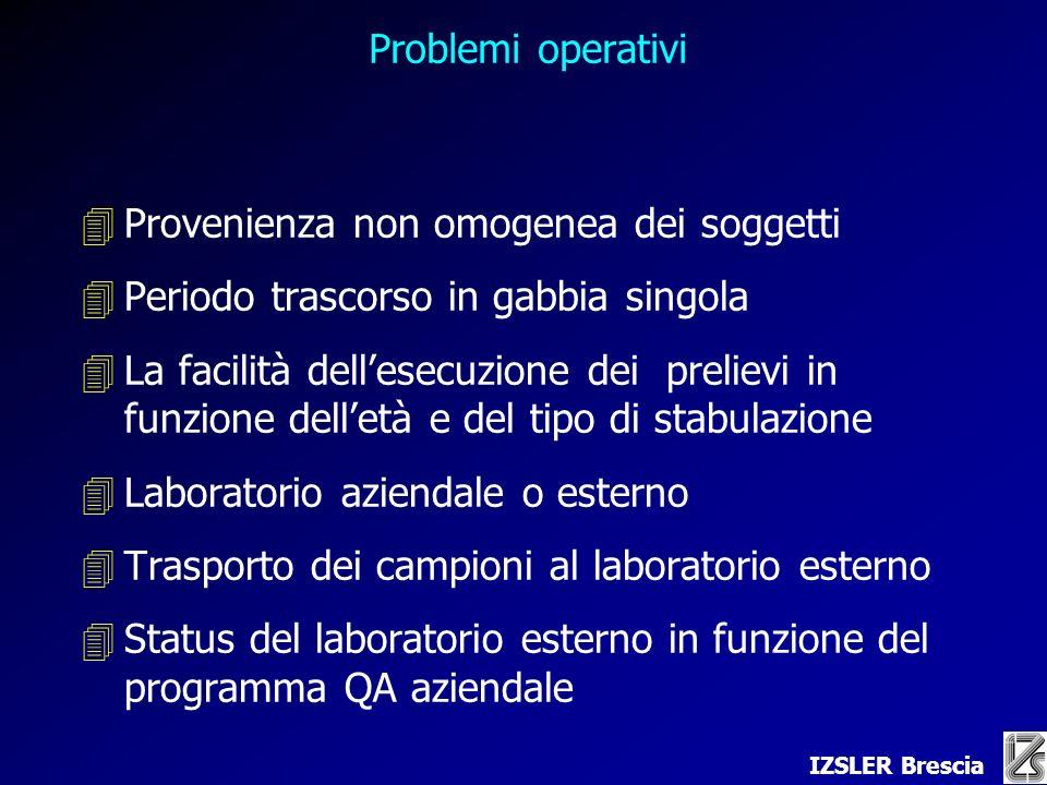 Problemi operativi Provenienza non omogenea dei soggetti. Periodo trascorso in gabbia singola.