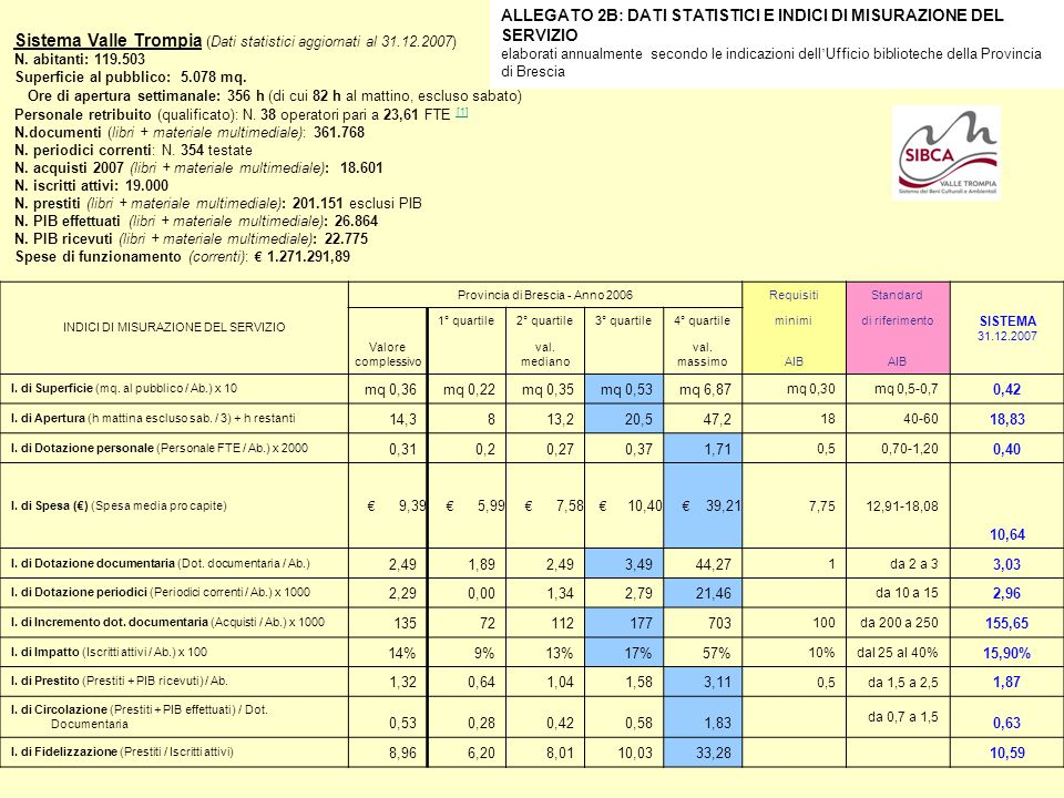 Sistema Valle Trompia (Dati statistici aggiornati al 31.12.2007)