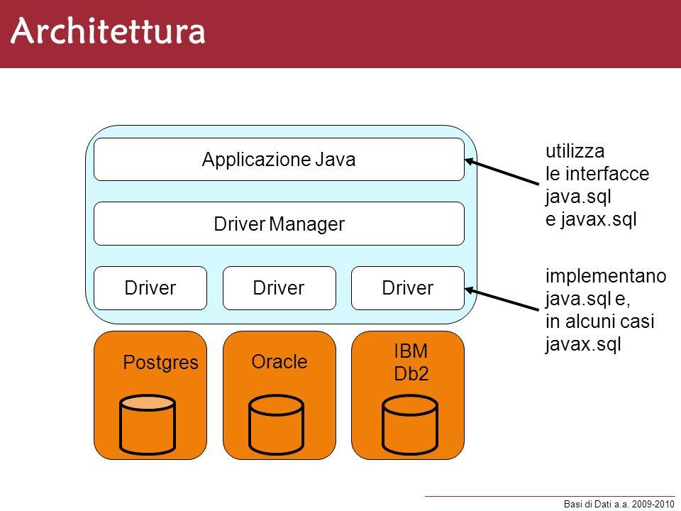 Architettura Applicazione Java utilizza le interfacce java.sql