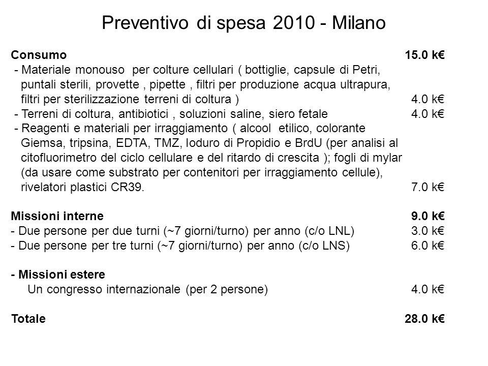 Preventivo di spesa 2010 - Milano