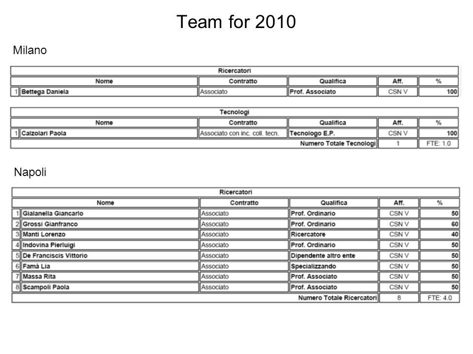 Team for 2010 Milano Napoli