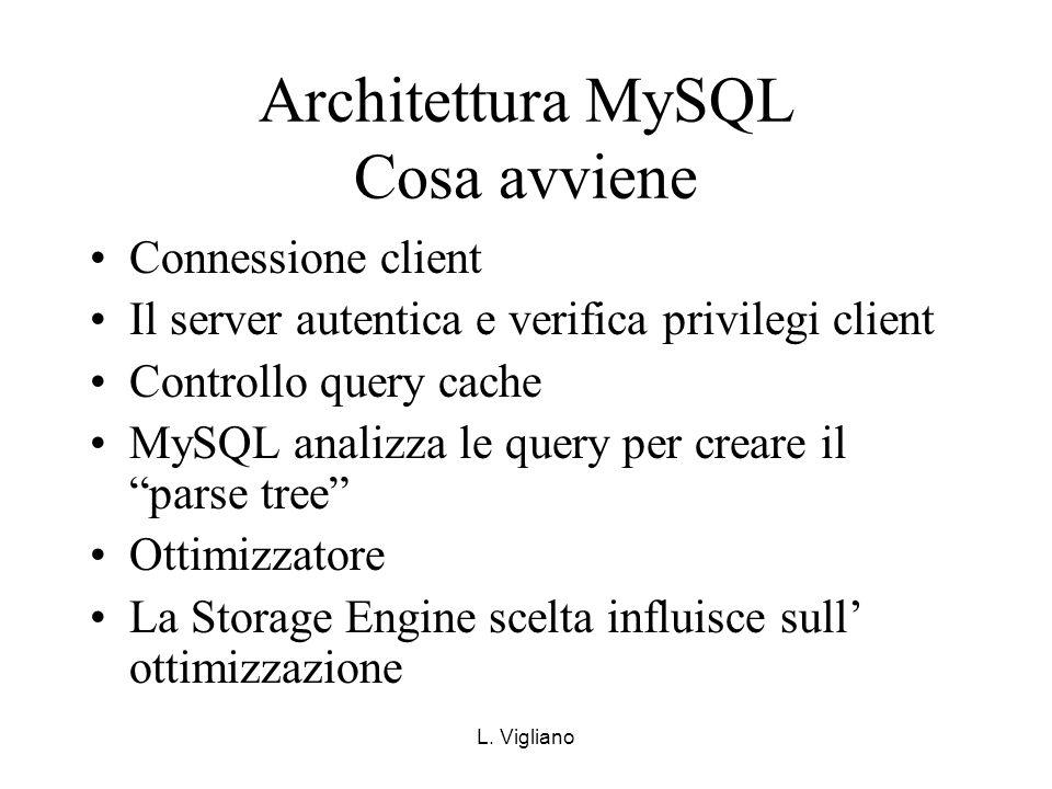 Architettura MySQL Cosa avviene