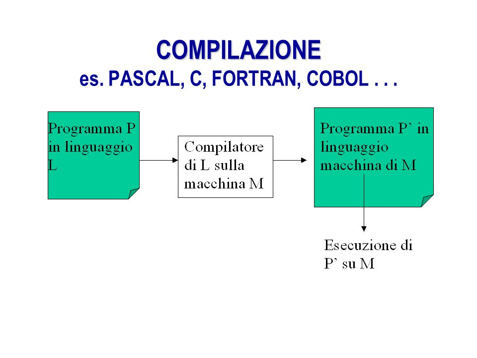 COMPILAZIONE es. PASCAL, C, FORTRAN, COBOL . . .