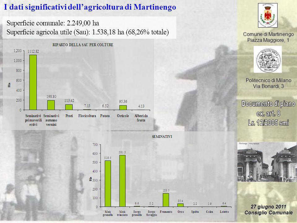 I dati significativi dell'agricoltura di Martinengo