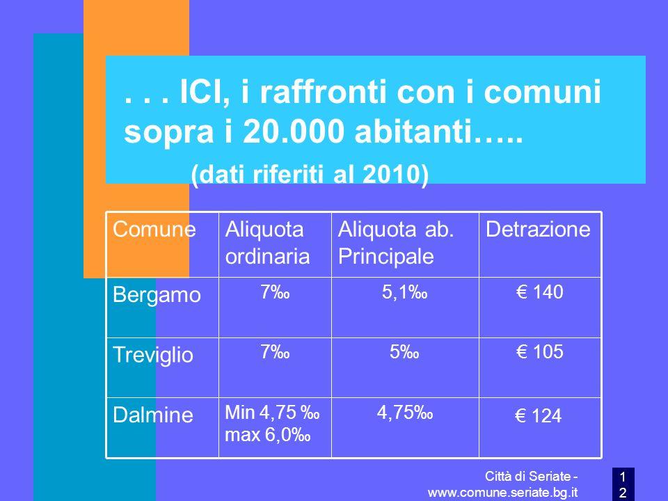 ICI, i raffronti con i comuni sopra i 20. 000 abitanti…