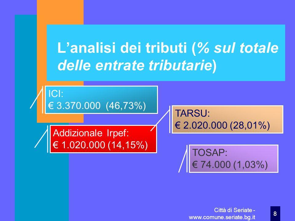 L'analisi dei tributi (% sul totale delle entrate tributarie)