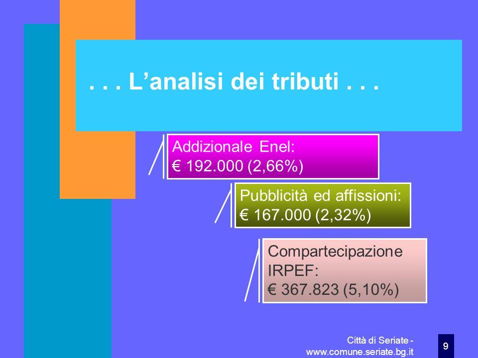 . . . L'analisi dei tributi . . . Addizionale Enel: € 192.000 (2,66%)