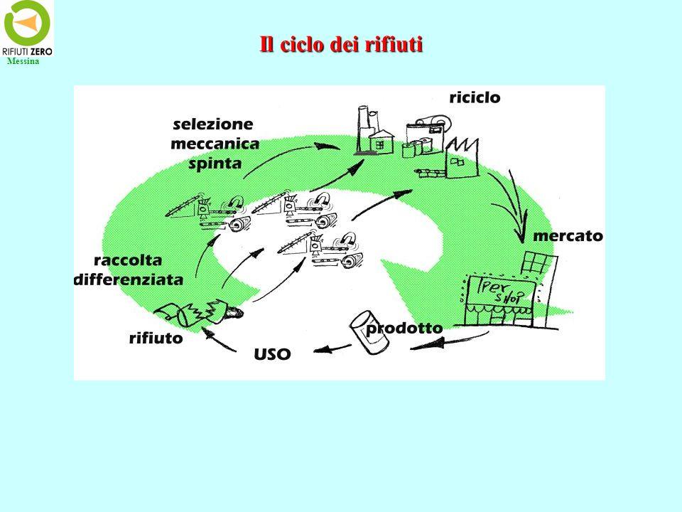 Il ciclo dei rifiuti Messina