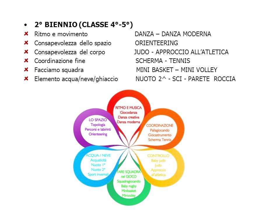 2° BIENNIO (CLASSE 4°-5°) Ritmo e movimento DANZA – DANZA MODERNA