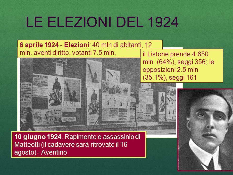 LE ELEZIONI DEL 1924 6 aprile 1924 - Elezioni: 40 mln di abitanti, 12 mln. aventi diritto, votanti 7.5 mln.