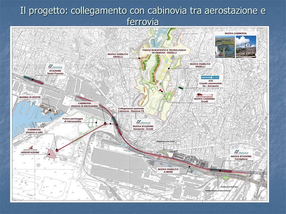 Il progetto: collegamento con cabinovia tra aerostazione e ferrovia