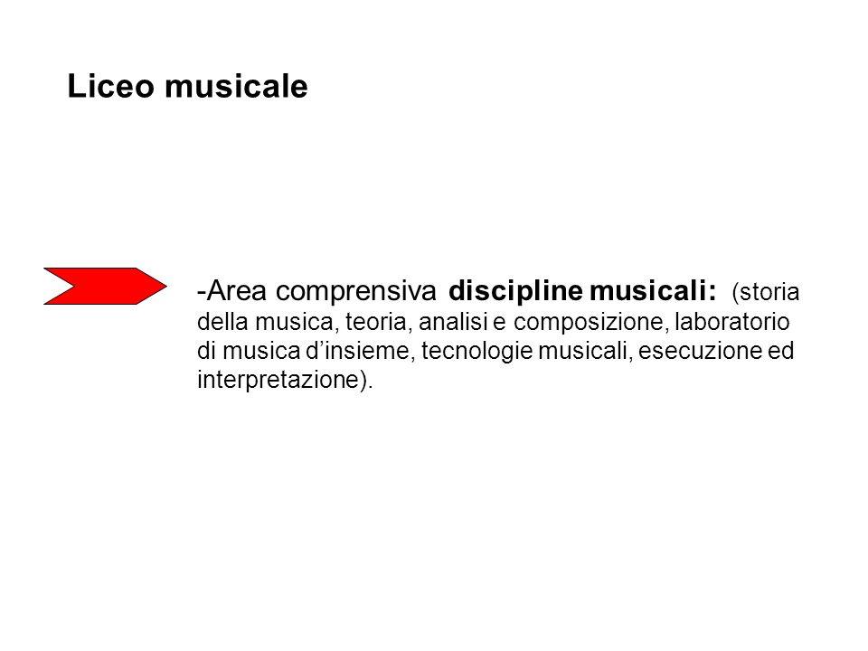 Liceo musicale Area comprensiva discipline musicali: (storia