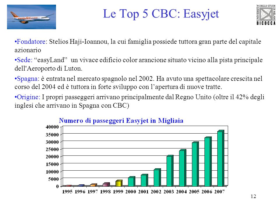Le Top 5 CBC: EasyjetFondatore: Stelios Haji-Ioannou, la cui famiglia possiede tuttora gran parte del capitale azionario.