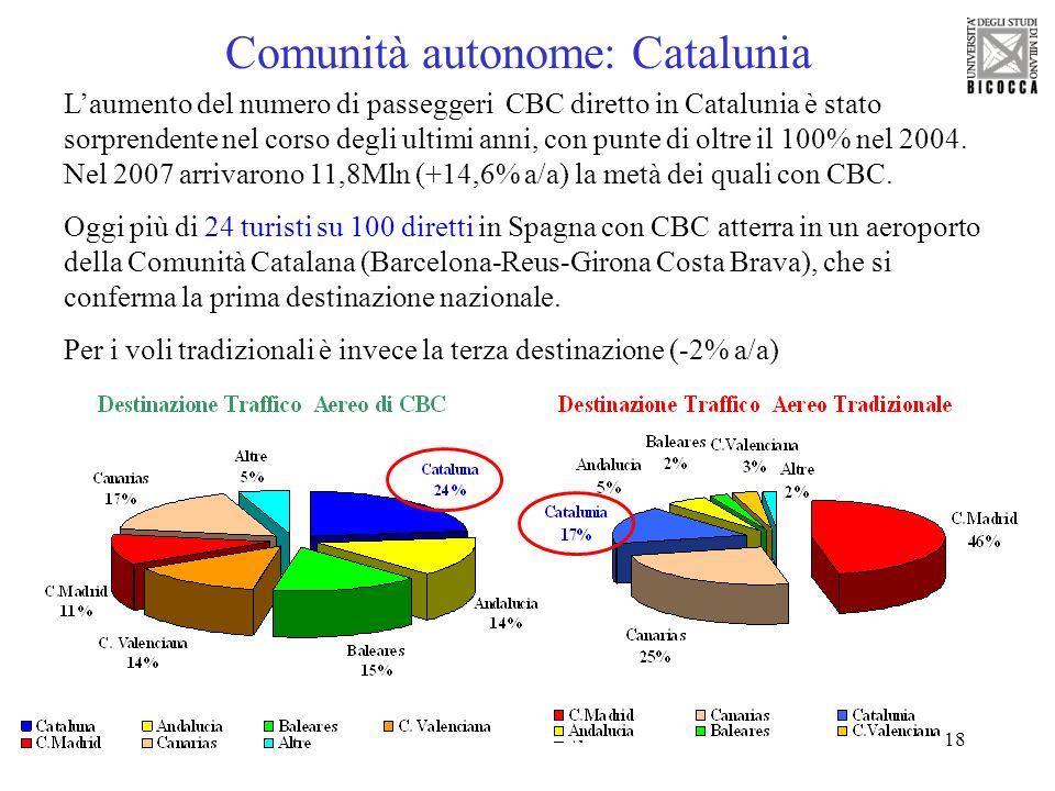 Comunità autonome: Catalunia