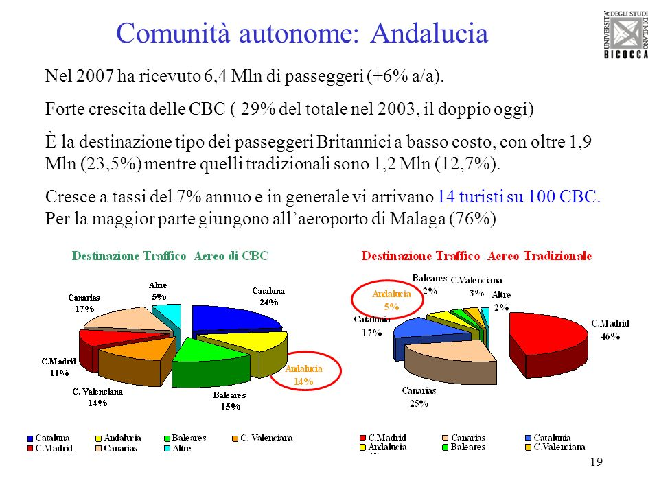 Comunità autonome: Andalucia