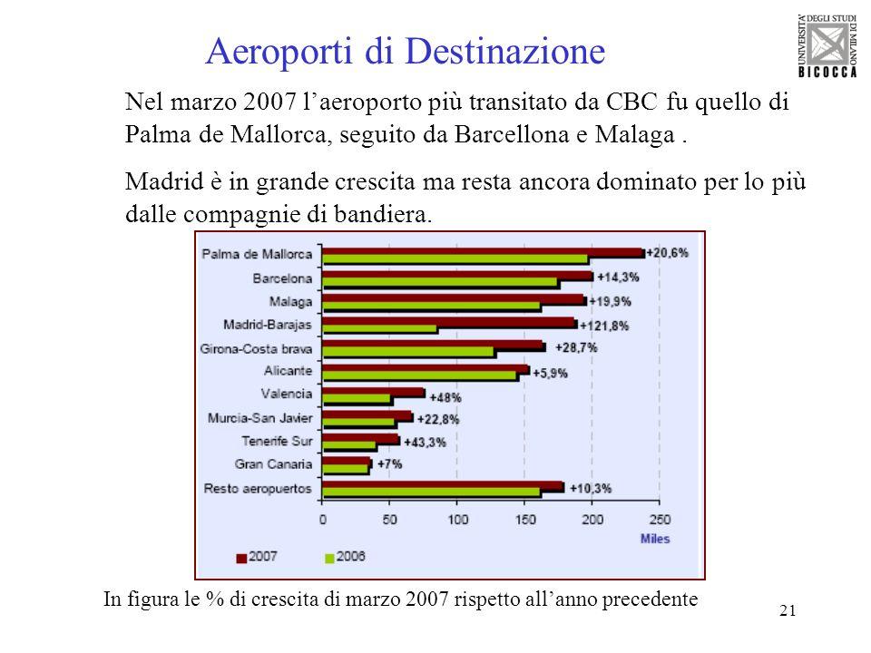 Aeroporti di Destinazione