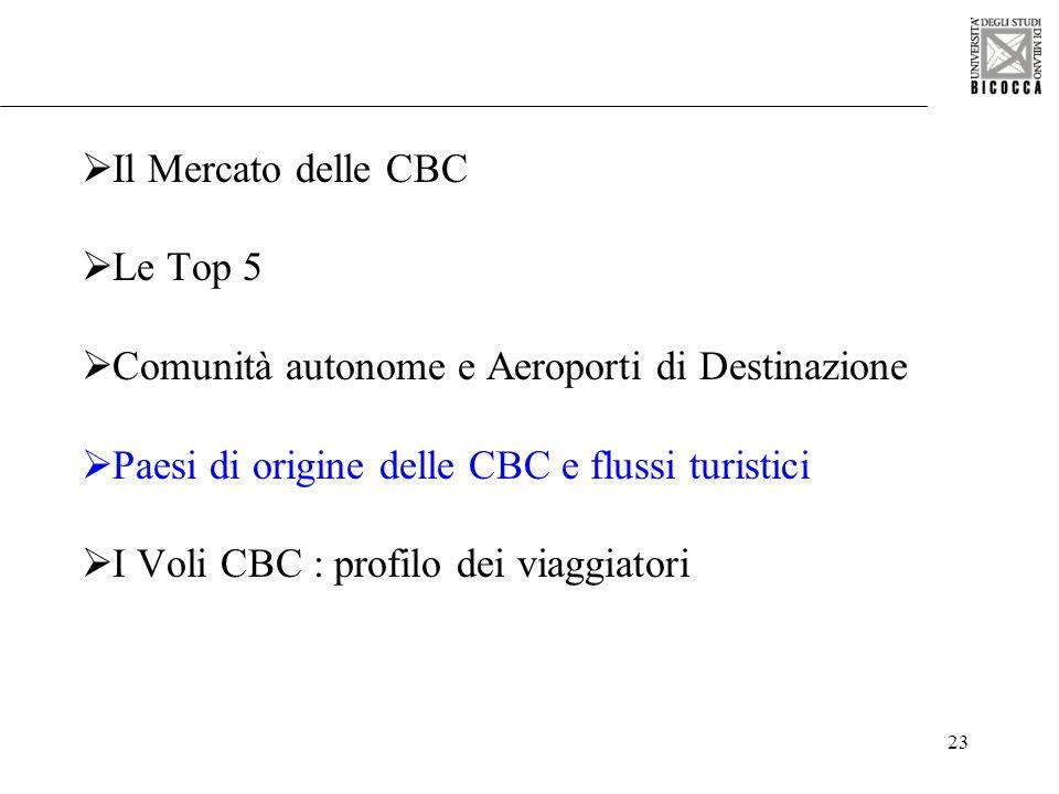 Il Mercato delle CBCLe Top 5. Comunità autonome e Aeroporti di Destinazione. Paesi di origine delle CBC e flussi turistici.