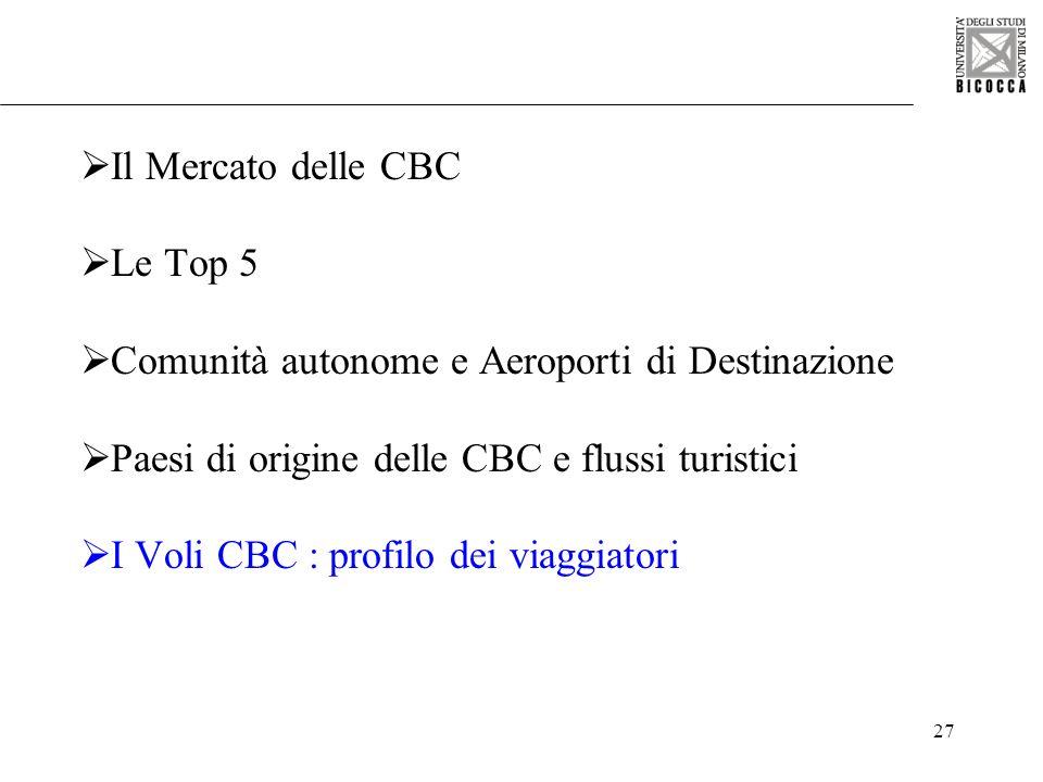 Il Mercato delle CBC Le Top 5. Comunità autonome e Aeroporti di Destinazione. Paesi di origine delle CBC e flussi turistici.