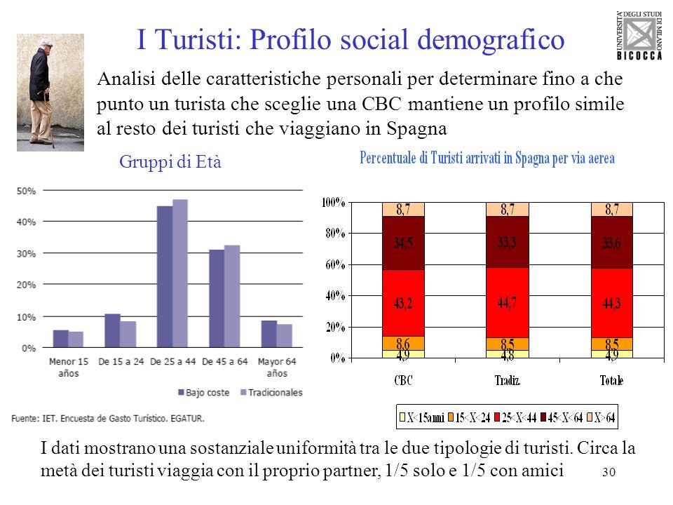 I Turisti: Profilo social demografico