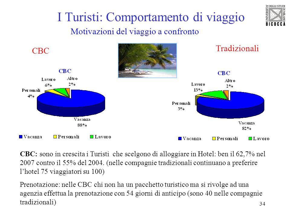I Turisti: Comportamento di viaggio