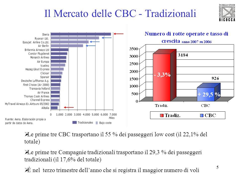 Il Mercato delle CBC - Tradizionali