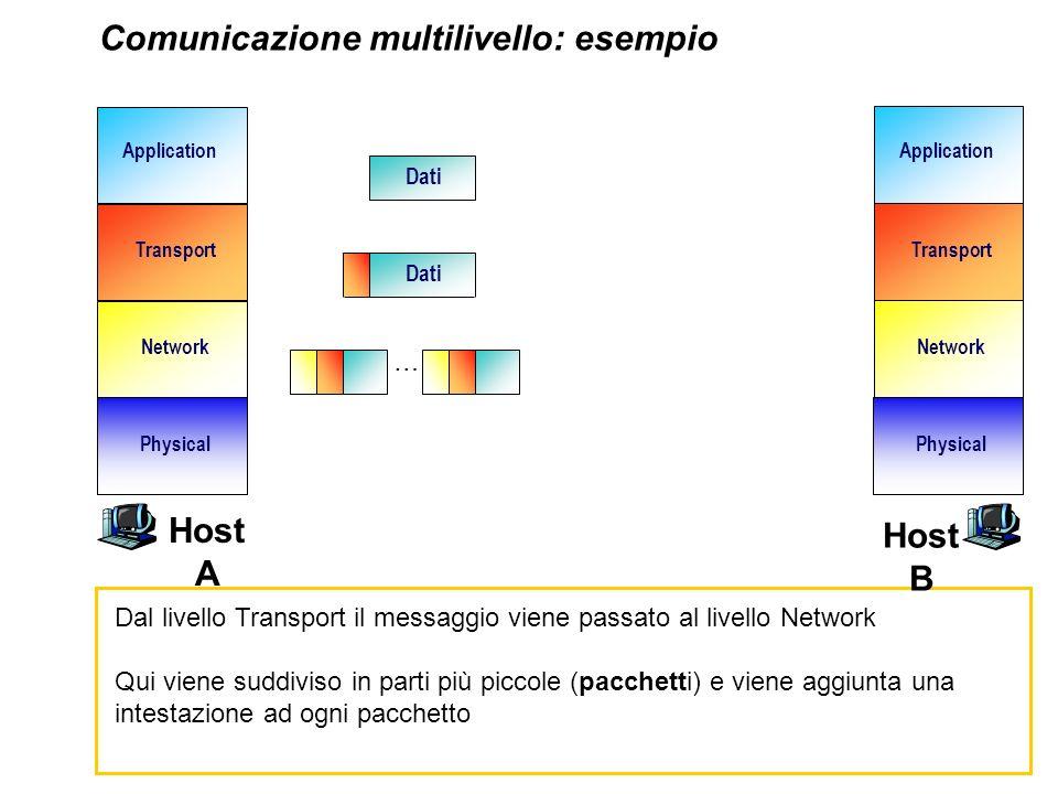 Comunicazione multilivello: esempio