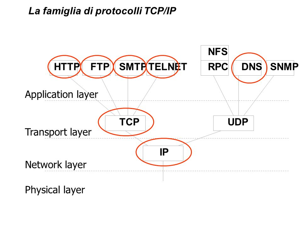 La famiglia di protocolli TCP/IP